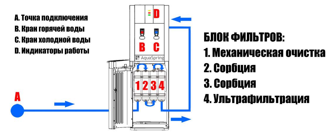 Устройство и принцип работы пурифайера с ультрафильтрацией